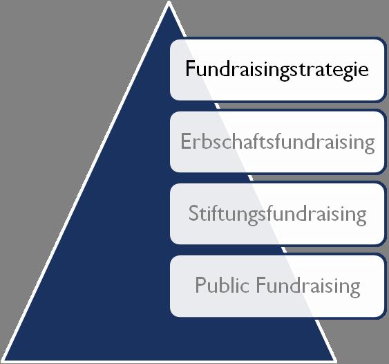 Fundraisingstrategie